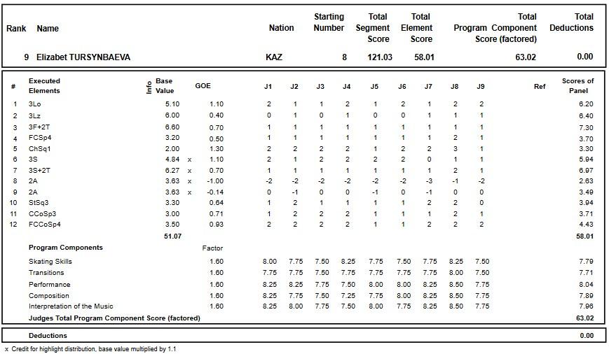 フィギュアスケートのプロトロコル(ジャッジスコア)エリザヴェート・トゥルシンバエワが2017年~2018年 2017グランプリロステレコム杯 女子シングル フリープログラムで行った演技の詳細を見る