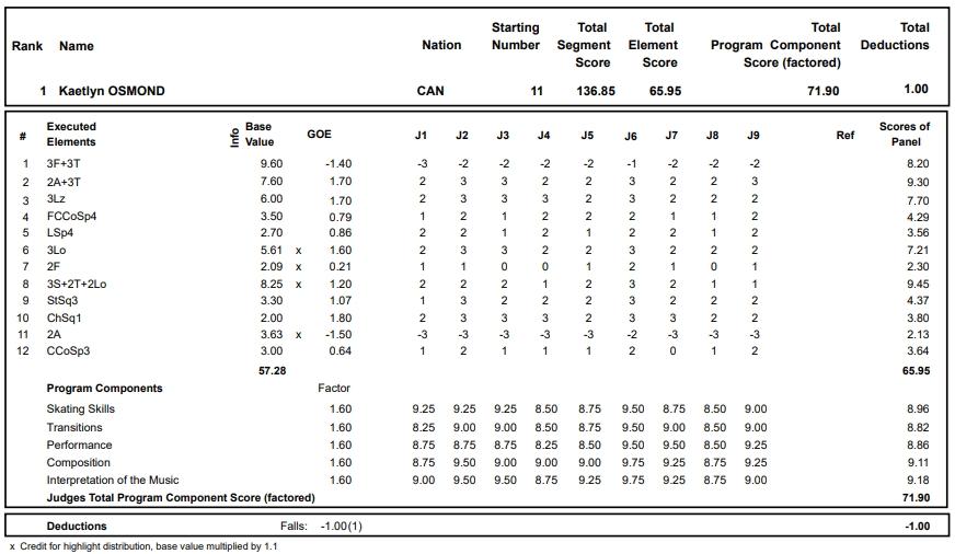 フィギュアスケートのプロトロコル(ジャッジスコア)ケイトリン・オズモンドが2017年~2018年 2017グランプリスケートカナダ 女子シングル フリープログラムで行った演技