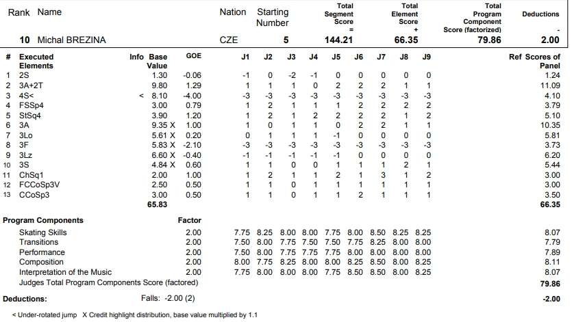 フィギュアスケートのプロトロコル(ジャッジスコア)ミハル・ブレジナが2017年~2018年 2017グランプリNHK杯 男子シングル フリープログラムで行った演技