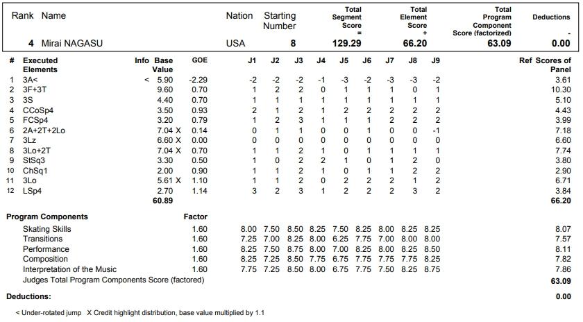 フィギュアスケートのプロトロコル(ジャッジスコア)長洲 未来が2017年~2018年 2017グランプリNHK杯 女子シングル フリープログラムで行った演技