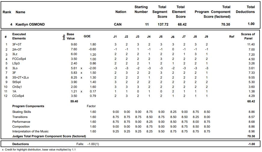 フィギュアスケートのプロトロコル(ジャッジスコア)ケイトリン・オズモンドが2017年~2018年 2017グランプリフランス杯 女子シングル フリープログラムで行った演技