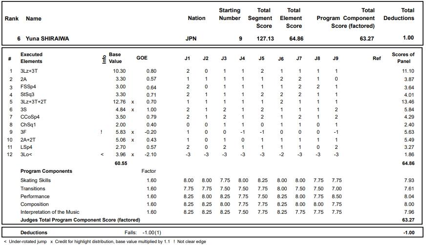 フィギュアスケートのプロトロコル(ジャッジスコア)白岩 優奈が2017年~2018年 2017グランプリフランス杯 女子シングル フリープログラムで行った演技