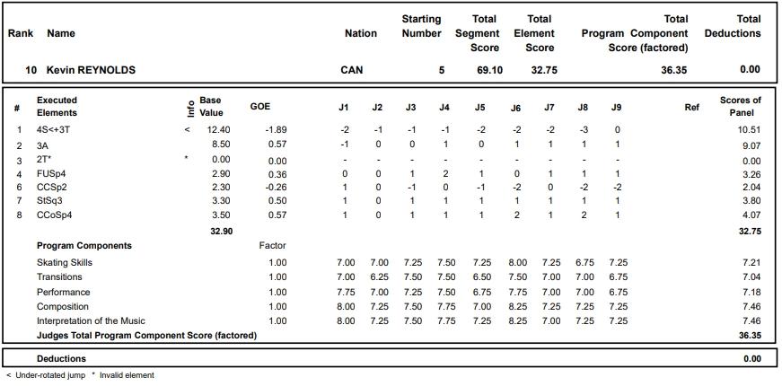 フィギュアスケートのプロトロコル(ジャッジスコア)ケヴィン・レイノルズが2017年~2018年 2017グランプリスケートアメリカ 男子シングル ショートプログラムで行った演技