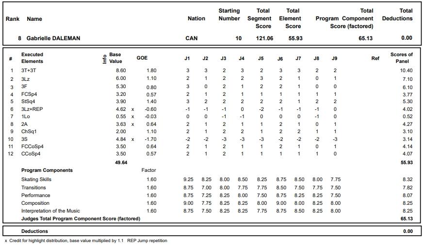フィギュアスケートのプロトロコル(ジャッジスコア)ガブリエル・デールマンが2017年~2018年 2017グランプリスケートアメリカ 女子シングル フリープログラムで行った演技