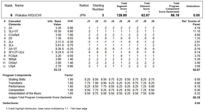 フィギュアスケートのプロトロコル(ジャッジスコア)樋口 新葉が2017年~2018年 2017グランプリファイナル 女子シングル フリープログラムで行った演技