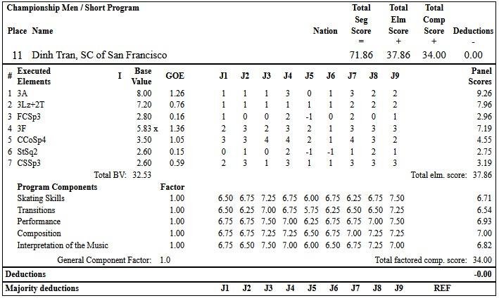フィギュアスケートのプロトロコル(ジャッジスコア)ディン・トランが2019年~2020年 2020全米選手権 男子シングル ショートプログラムで行った演技