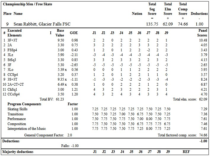 フィギュアスケートのプロトロコル(ジャッジスコア)ショーン・ラビットが2019年~2020年 2020全米選手権 男子シングル フリープログラムで行った演技