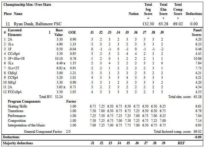 フィギュアスケートのプロトロコル(ジャッジスコア)ライアン・ダンクが2019年~2020年 2020全米選手権 男子シングル フリープログラムで行った演技