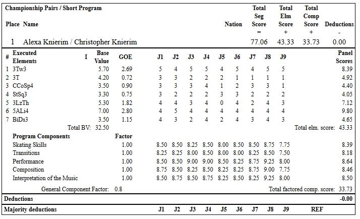 フィギュアスケートのプロトロコル(ジャッジスコア)アレクサ・シメカ・クニエリム & クリス・クニエリム組が2019年~2020年 2020全米選手権 ペア ショートプログラムで行った演技