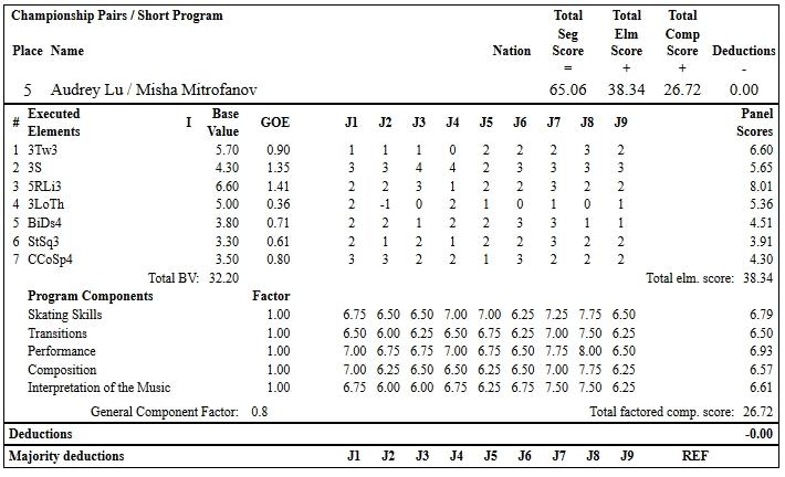 フィギュアスケートのプロトロコル(ジャッジスコア)オードリー・ルー & ミシャ・ミトロファノフ組が2019年~2020年 2020全米選手権 ペア ショートプログラムで行った演技