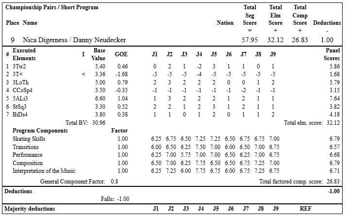 フィギュアスケートのプロトロコル(ジャッジスコア)ニカ ディガーネス & ダニー・ノイディッカー組が2019年~2020年 2020全米選手権 ペア ショートプログラムで行った演技