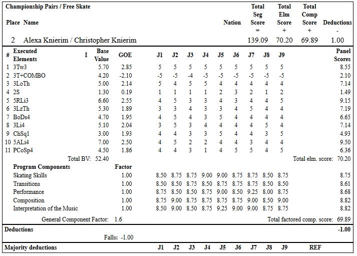 フィギュアスケートのプロトロコル(ジャッジスコア)アレクサ・シメカ・クニエリム & クリス・クニエリム組が2019年~2020年 2020全米選手権 ペア フリープログラムで行った演技