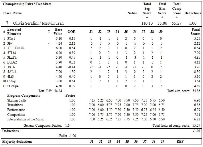 フィギュアスケートのプロトロコル(ジャッジスコア)オリヴィア・セラフィニ & マーヴィン・トラン組が2019年~2020年 2020全米選手権 ペア フリープログラムで行った演技