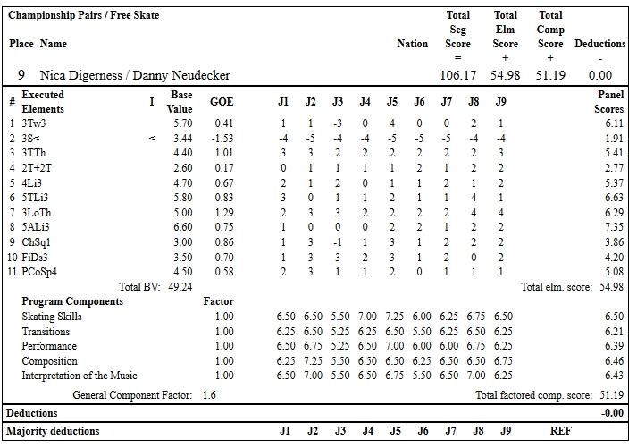 フィギュアスケートのプロトロコル(ジャッジスコア)ニカ ディガーネス & ダニー・ノイディッカー組が2019年~2020年 2020全米選手権 ペア フリープログラムで行った演技