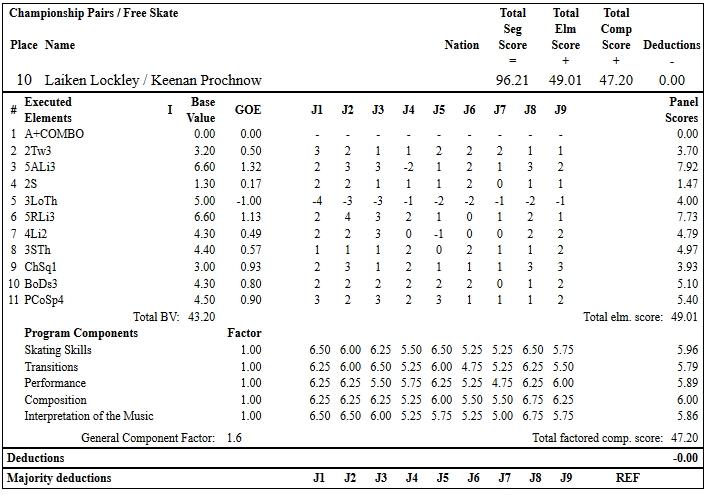 フィギュアスケートのプロトロコル(ジャッジスコア)ライケン・ロックリー & キーナン・プロクナウ組が2019年~2020年 2020全米選手権 ペア フリープログラムで行った演技