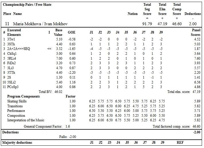 フィギュアスケートのプロトロコル(ジャッジスコア)マリア・モコワ & イワン・モコフ組が2019年~2020年 2020全米選手権 ペア フリープログラムで行った演技