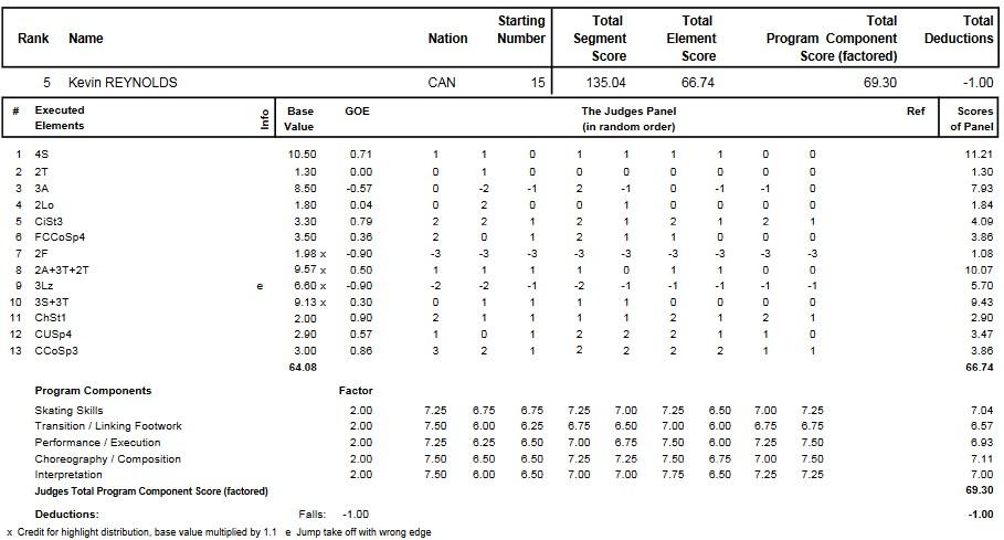 フィギュアスケートのプロトロコル(ジャッジスコア)ケヴィン・レイノルズが2011年~2012年 2012四大陸選手権 男子シングル フリープログラムで行った演技