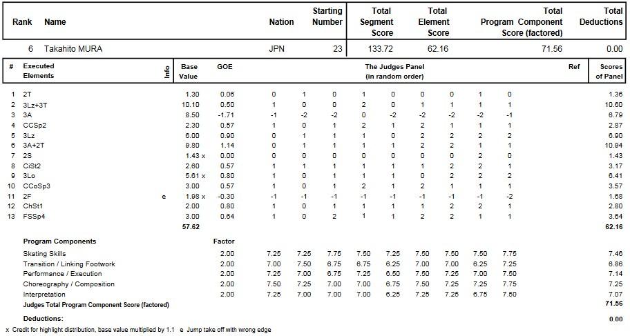 フィギュアスケートのプロトロコル(ジャッジスコア)無良 崇人が2011年~2012年 2012四大陸選手権 男子シングル フリープログラムで行った演技