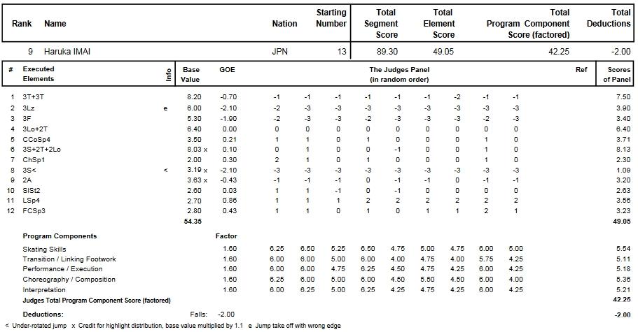 フィギュアスケートのプロトロコル(ジャッジスコア)今井 遥が2011年~2012年 2012四大陸選手権 女子シングル フリープログラムで行った演技