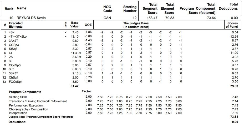 フィギュアスケートのプロトロコル(ジャッジスコア)ケヴィン・レイノルズが2013年~2014年 ソチオリンピック 男子シングル フリープログラムで行った演技