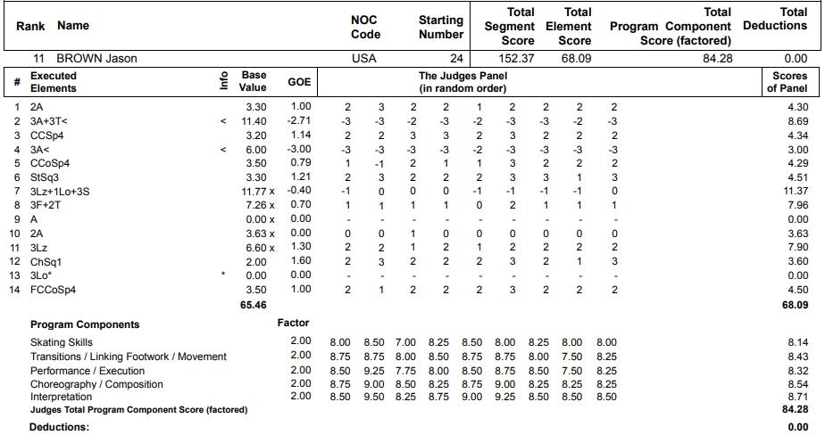 フィギュアスケートのプロトロコル(ジャッジスコア)ジェイソン・ブラウンが2013年~2014年 ソチオリンピック 男子シングル フリープログラムで行った演技