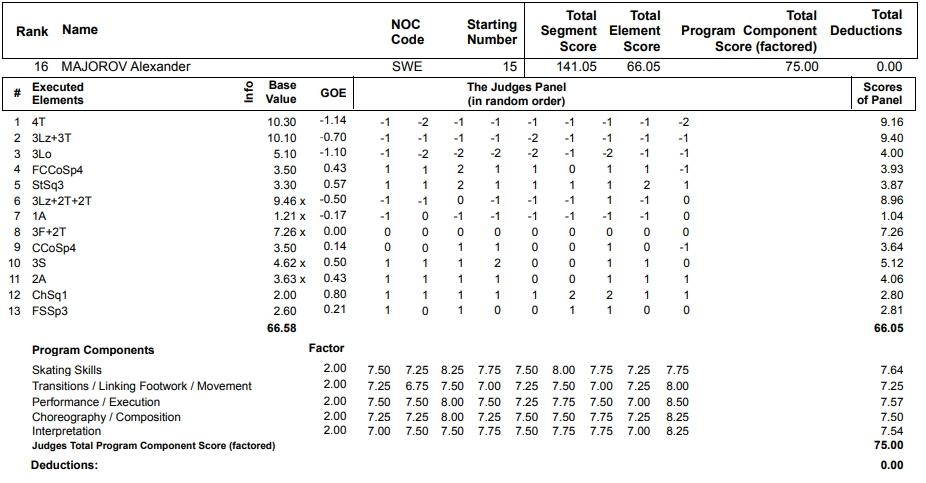 フィギュアスケートのプロトロコル(ジャッジスコア)アレクサンデル・マヨロフが2013年~2014年 ソチオリンピック 男子シングル フリープログラムで行った演技