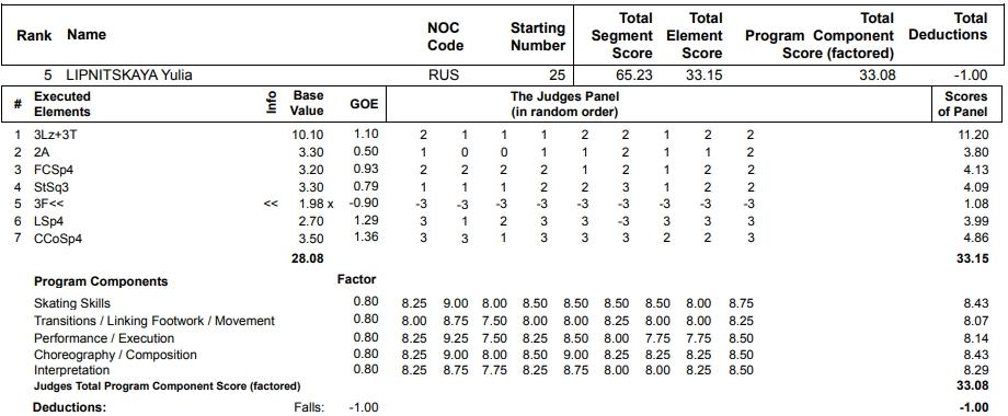 フィギュアスケートのプロトロコル(ジャッジスコア)ユリア・リプニツカヤが2013年~2014年 ソチオリンピック 女子シングル ショートプログラムで行った演技