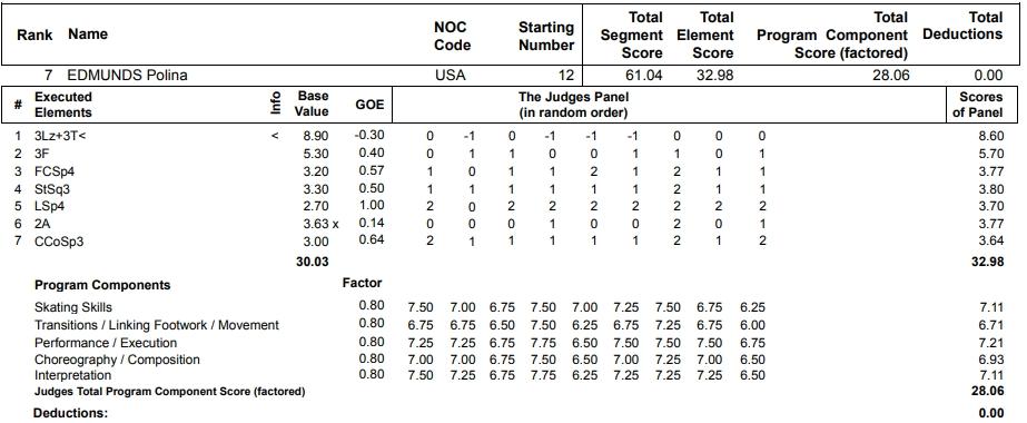フィギュアスケートのプロトロコル(ジャッジスコア)ポリーナ・エドモンズが2013年~2014年 ソチオリンピック 女子シングル ショートプログラムで行った演技の詳細を見る