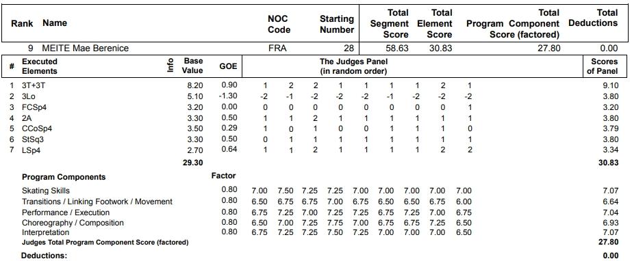 フィギュアスケートのプロトロコル(ジャッジスコア)マエ・ベレニス・メイテが2013年~2014年 ソチオリンピック 女子シングル ショートプログラムで行った演技の詳細を見る