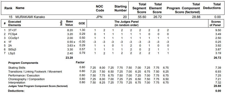 フィギュアスケートのプロトロコル(ジャッジスコア)村上 佳菜子が2013年~2014年 ソチオリンピック 女子シングル ショートプログラムで行った演技