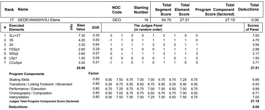 フィギュアスケートのプロトロコル(ジャッジスコア)エレーネ・ゲデヴァニシヴィリが2013年~2014年 ソチオリンピック 女子シングル ショートプログラムで行った演技の詳細を見る