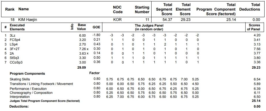 フィギュアスケートのプロトロコル(ジャッジスコア)キム・ヘジンが2013年~2014年 ソチオリンピック 女子シングル ショートプログラムで行った演技の詳細を見る