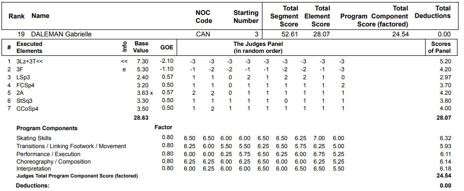 フィギュアスケートのプロトロコル(ジャッジスコア)ガブリエル・デールマンが2013年~2014年 ソチオリンピック 女子シングル ショートプログラムで行った演技の詳細を見る
