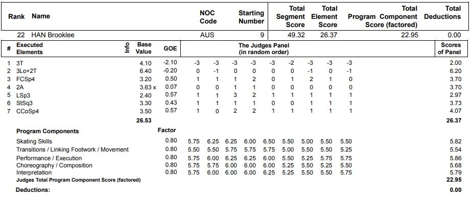 フィギュアスケートのプロトロコル(ジャッジスコア)ブルックリー・ハンが2013年~2014年 ソチオリンピック 女子シングル ショートプログラムで行った演技