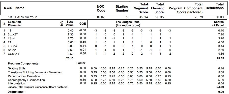 フィギュアスケートのプロトロコル(ジャッジスコア)朴小宴が2013年~2014年 ソチオリンピック 女子シングル ショートプログラムで行った演技の詳細を見る