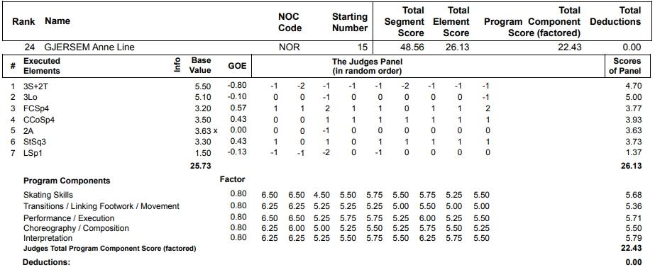 フィギュアスケートのプロトロコル(ジャッジスコア)アンネ・リネ・ヤシェムが2013年~2014年 ソチオリンピック 女子シングル ショートプログラムで行った演技の詳細を見る