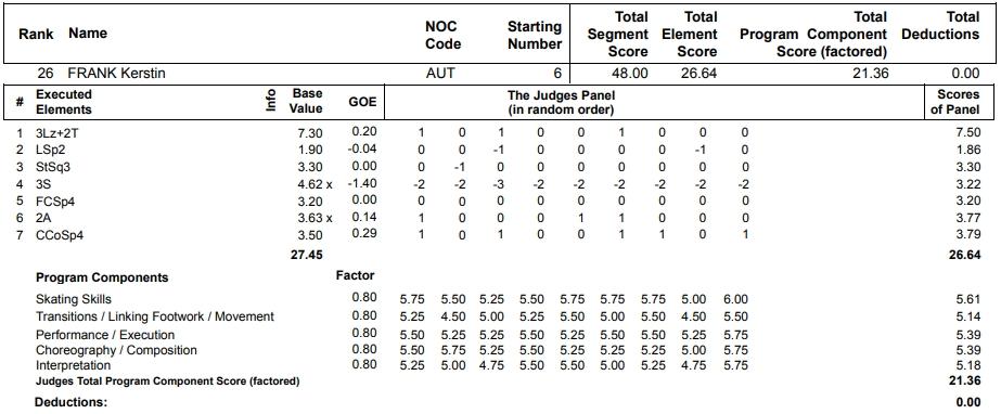 フィギュアスケートのプロトロコル(ジャッジスコア)ケルシュティン・フランクが2013年~2014年 ソチオリンピック 女子シングル ショートプログラムで行った演技の詳細を見る