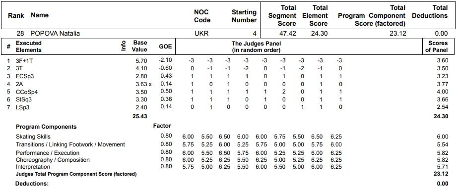 フィギュアスケートのプロトロコル(ジャッジスコア)ナタリヤ・ポポワが2013年~2014年 ソチオリンピック 女子シングル ショートプログラムで行った演技の詳細を見る