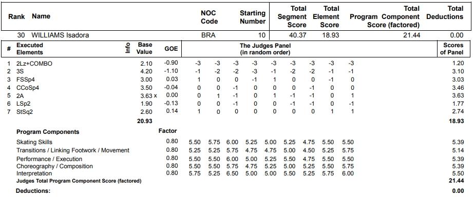 フィギュアスケートのプロトロコル(ジャッジスコア)イサドラ・ウィリアムズが2013年~2014年 ソチオリンピック 女子シングル ショートプログラムで行った演技
