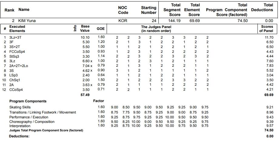 フィギュアスケートのプロトロコル(ジャッジスコア)金妍兒が2013年~2014年 ソチオリンピック 女子シングル フリープログラムで行った演技