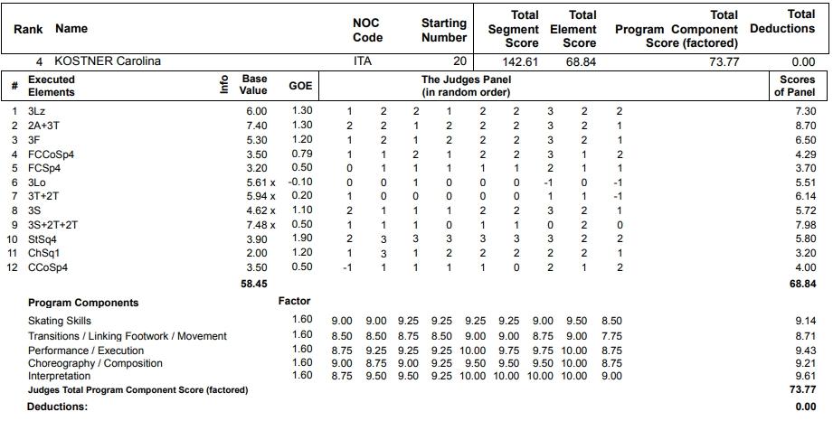 フィギュアスケートのプロトロコル(ジャッジスコア)カロリーナ・コストナーが2013年~2014年 ソチオリンピック 女子シングル フリープログラムで行った演技