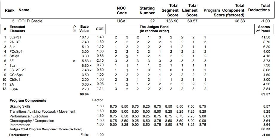 フィギュアスケートのプロトロコル(ジャッジスコア)グレイシー・ゴールドが2013年~2014年 ソチオリンピック 女子シングル フリープログラムで行った演技