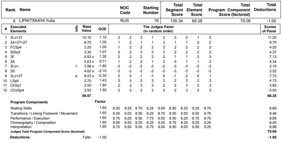 フィギュアスケートのプロトロコル(ジャッジスコア)ユリア・リプニツカヤが2013年~2014年 ソチオリンピック 女子シングル フリープログラムで行った演技
