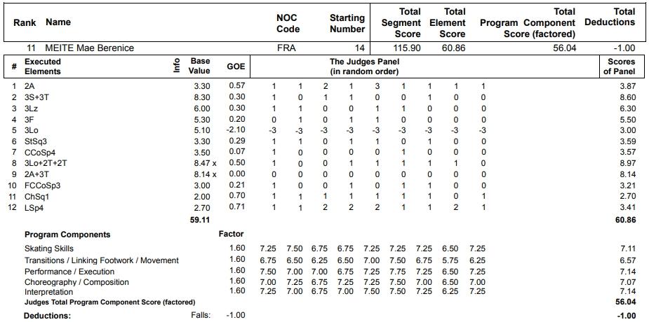 フィギュアスケートのプロトロコル(ジャッジスコア)マエ・ベレニス・メイテが2013年~2014年 ソチオリンピック 女子シングル フリープログラムで行った演技の詳細を見る