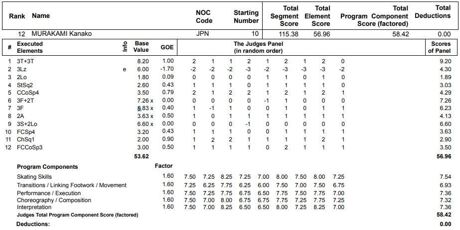 フィギュアスケートのプロトロコル(ジャッジスコア)村上 佳菜子が2013年~2014年 ソチオリンピック 女子シングル フリープログラムで行った演技