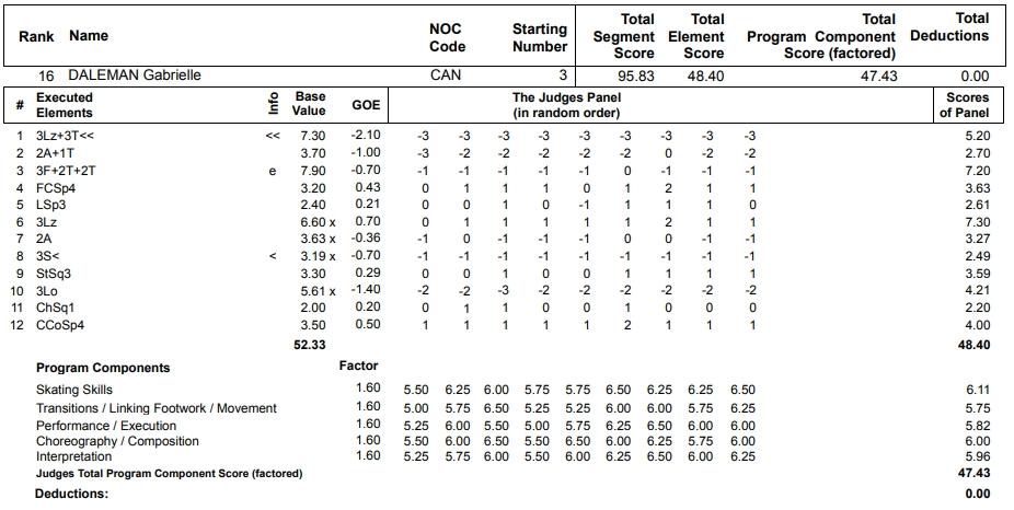 フィギュアスケートのプロトロコル(ジャッジスコア)ガブリエル・デールマンが2013年~2014年 ソチオリンピック 女子シングル フリープログラムで行った演技の詳細を見る