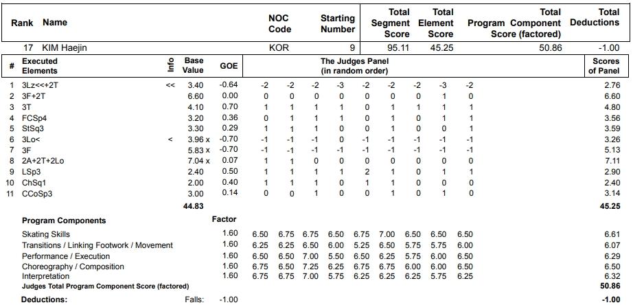 フィギュアスケートのプロトロコル(ジャッジスコア)キム・ヘジンが2013年~2014年 ソチオリンピック 女子シングル フリープログラムで行った演技の詳細を見る