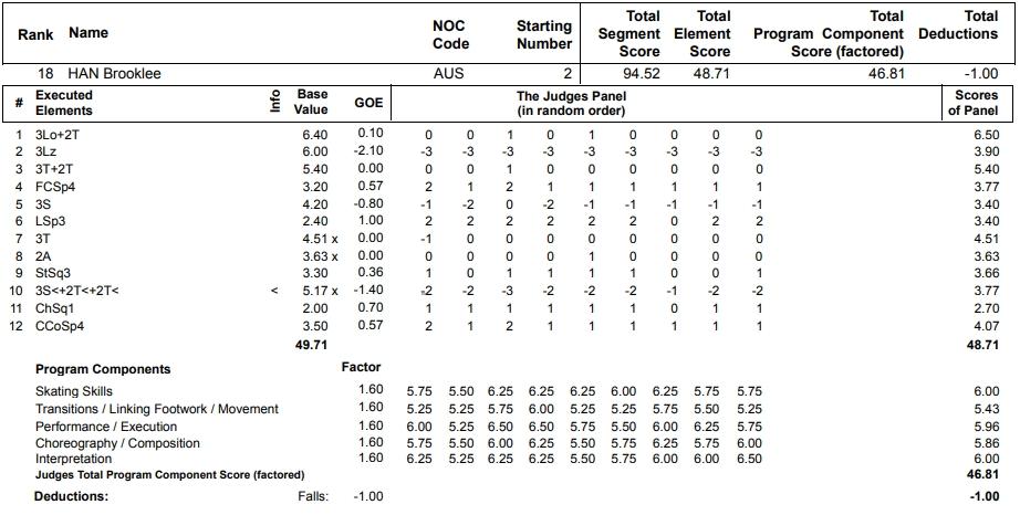 フィギュアスケートのプロトロコル(ジャッジスコア)ブルックリー・ハンが2013年~2014年 ソチオリンピック 女子シングル フリープログラムで行った演技