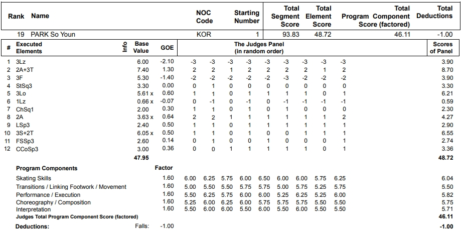 フィギュアスケートのプロトロコル(ジャッジスコア)朴小宴が2013年~2014年 ソチオリンピック 女子シングル フリープログラムで行った演技