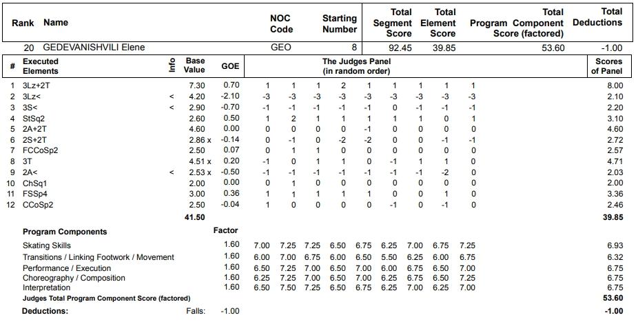 フィギュアスケートのプロトロコル(ジャッジスコア)エレーネ・ゲデヴァニシヴィリが2013年~2014年 ソチオリンピック 女子シングル フリープログラムで行った演技の詳細を見る